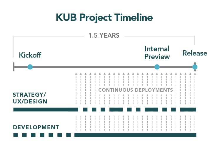 KUB timeline: kickoff to release for strategy/ux/design and development
