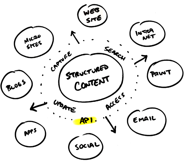 Structured content surrounded by an API for distribution.