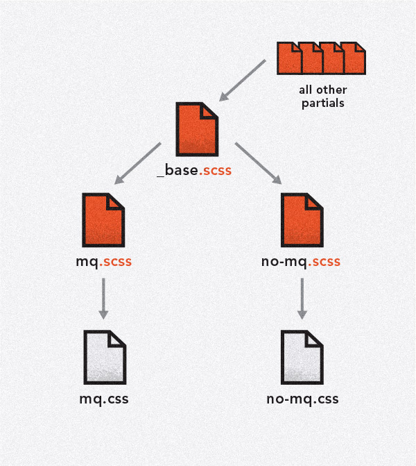 Illustration of base scss hierarchy.