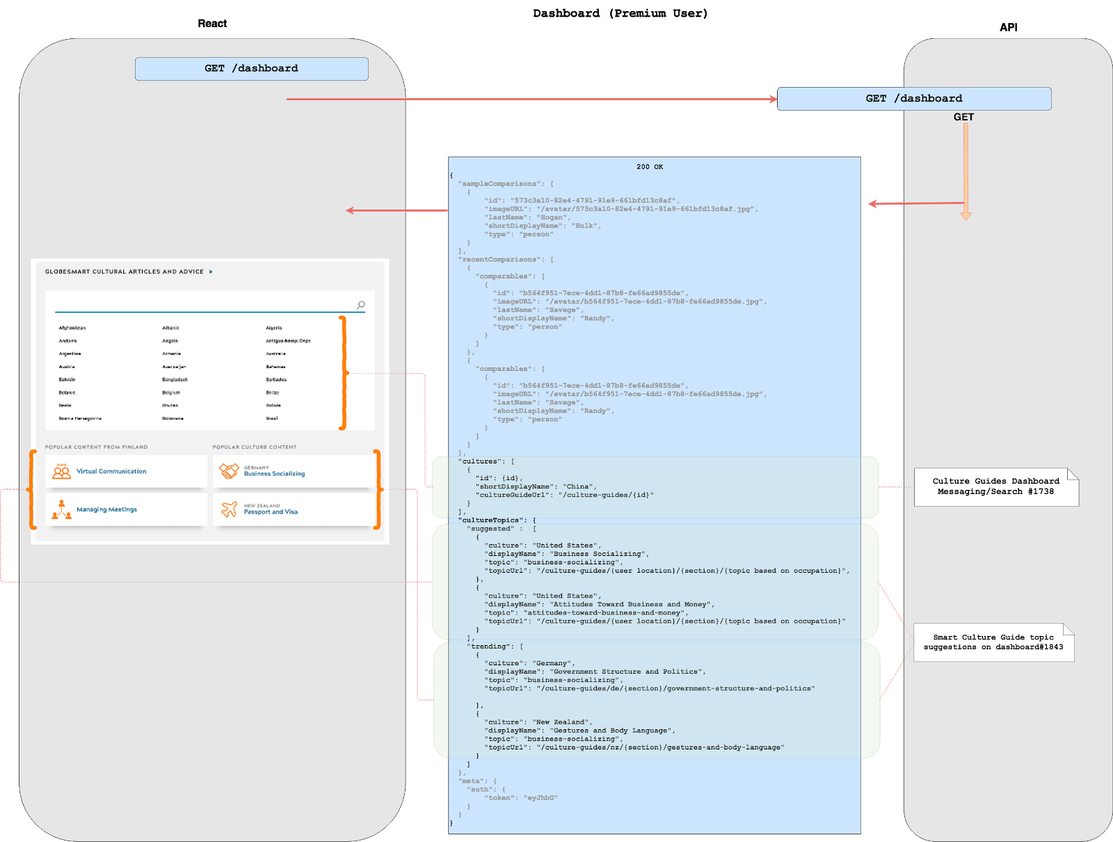 Diagram representing the connections between React and the API.