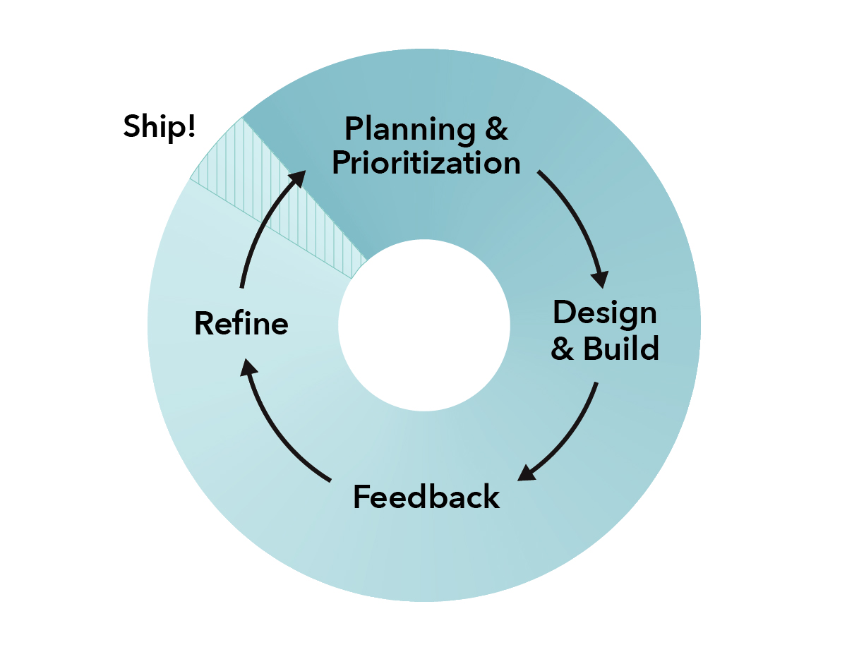 The continuous discovery planning process: 1) planning and prioritization, 2) design and build, 3) feedback, 4) refine, 5) ship, then back to 1) planning and prioritization for the next round of the cycle.