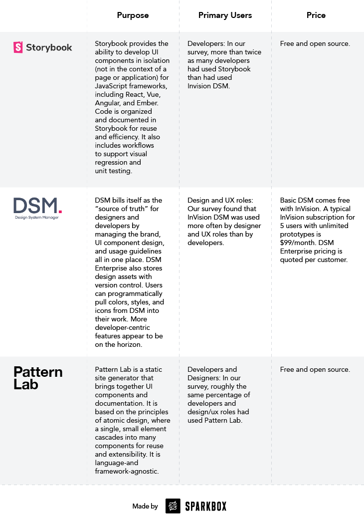 Comparing Tools for Design Systems: Storybook, Pattern Lab