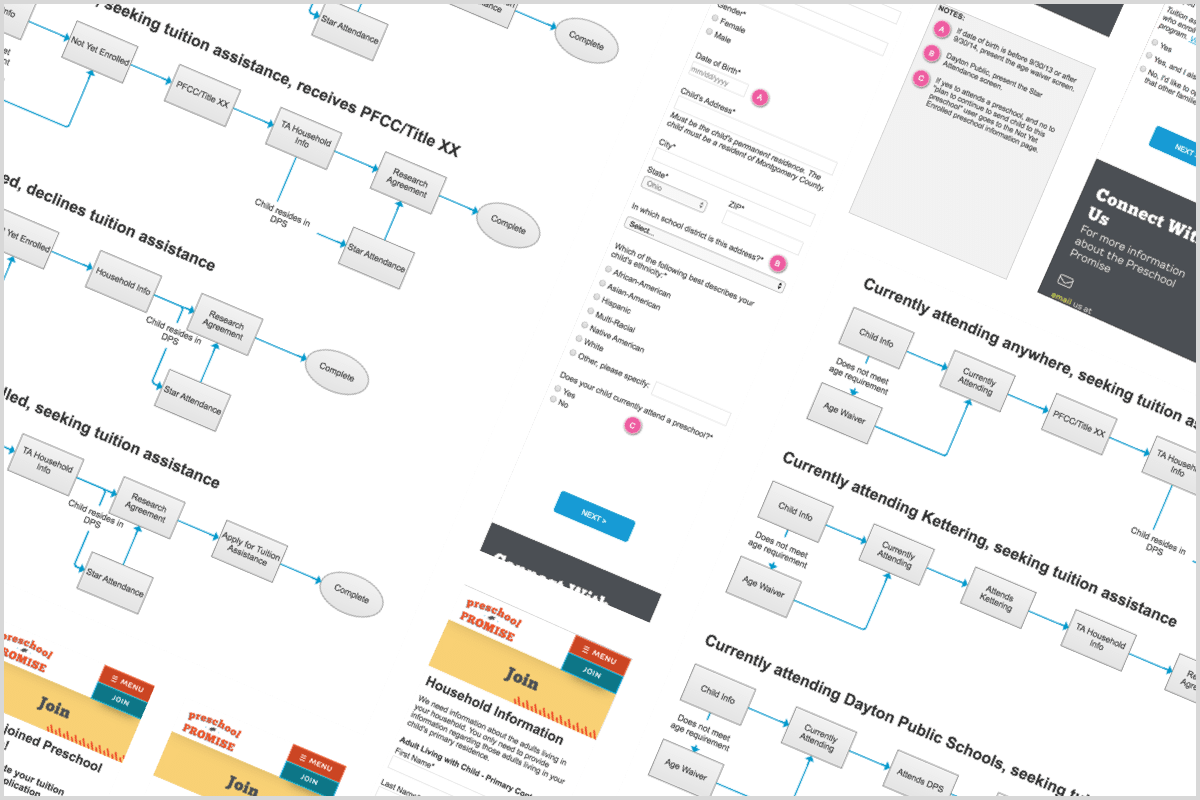 User flow and prototype screens