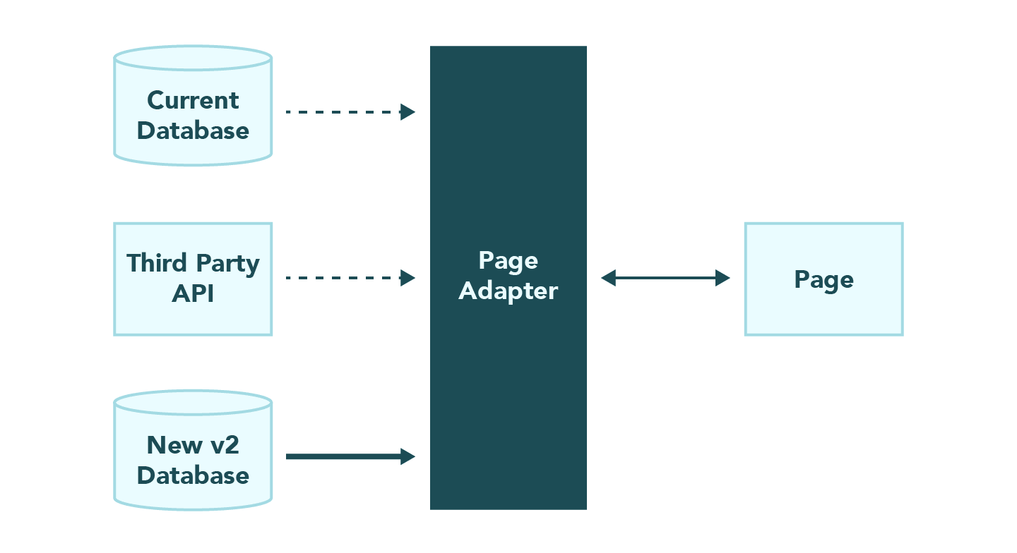 Architectural diagram of the adapter pattern