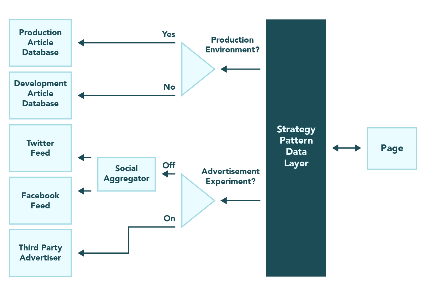 Architectural diagram of the strategy pattern