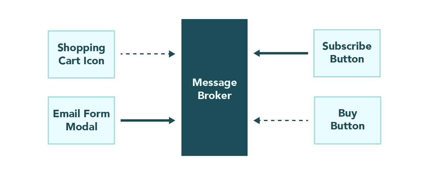 Architectural diagram of the publish and subscribe pattern