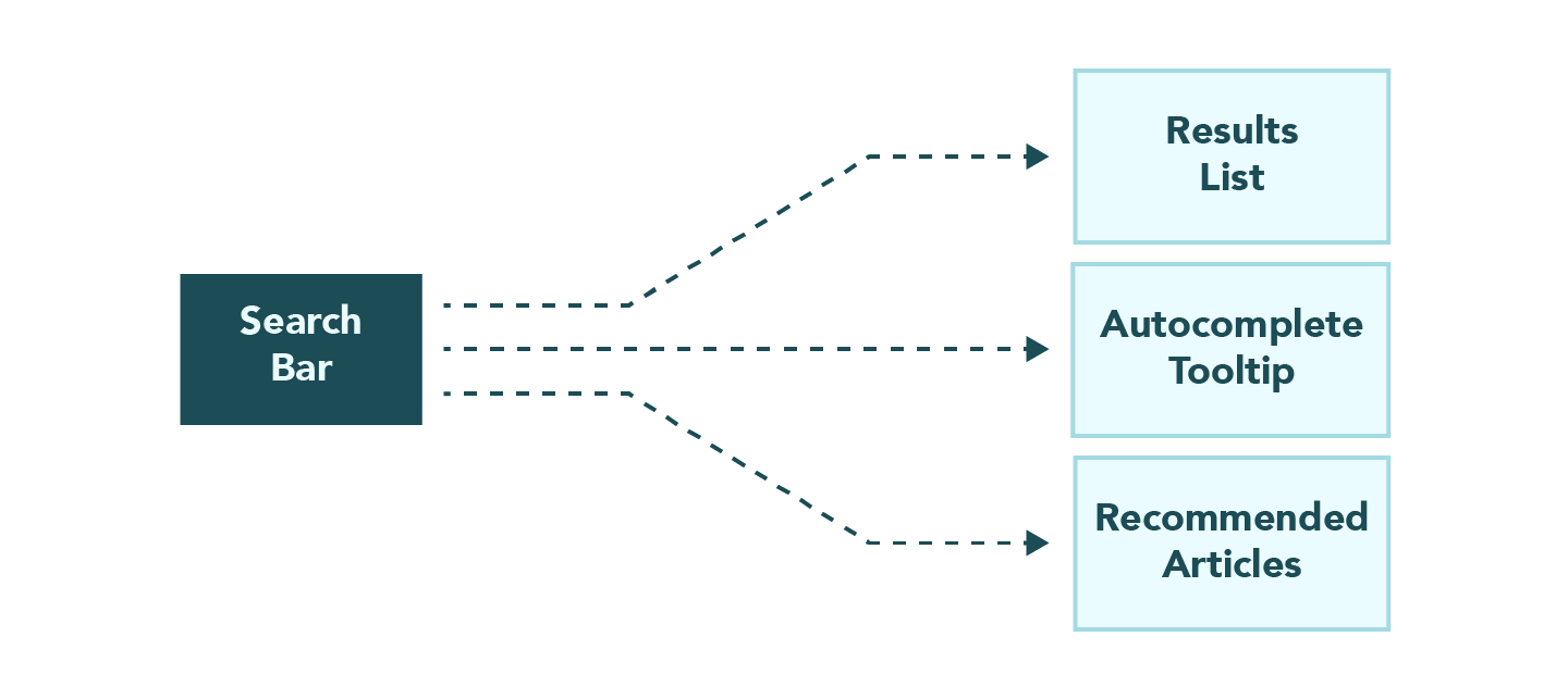 Architectural diagram of the observer pattern