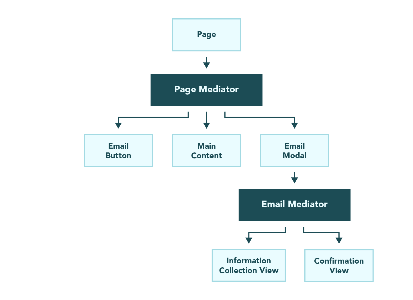 Architectural diagram of the mediator pattern