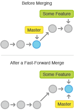 Git: Squash and Merge or Rebase?