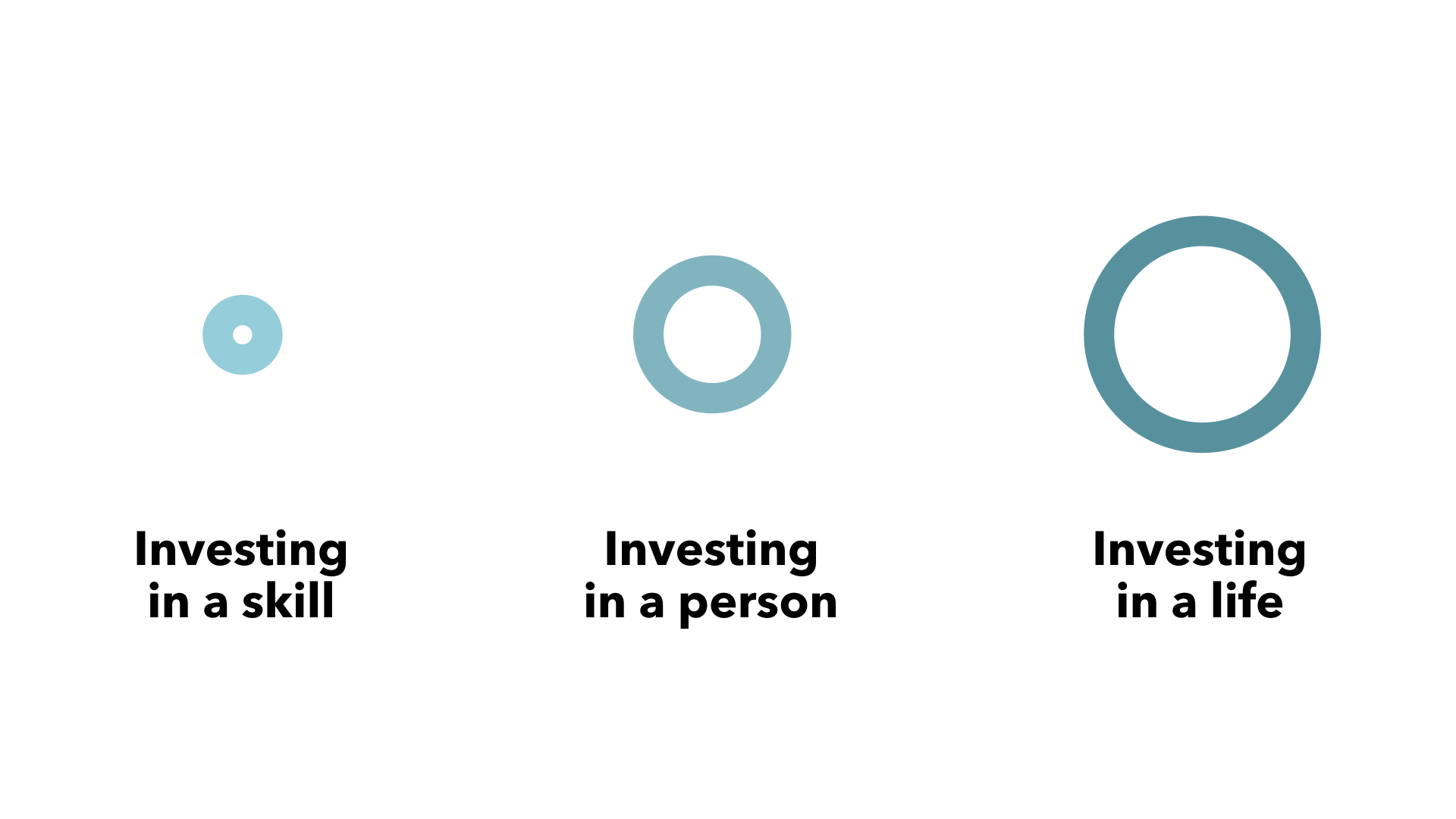 There are three rings to this concept: Investing in a skill. Investing in a person. Investing in a life.