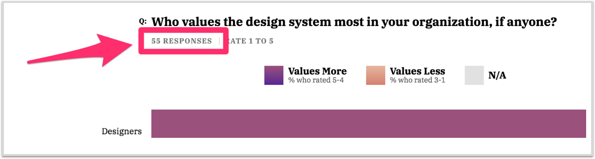 Design Systems Survey site chart with number of responses highlighted
