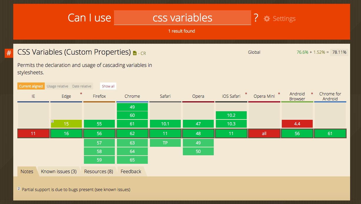 CSS Variable Support from caniuse.io