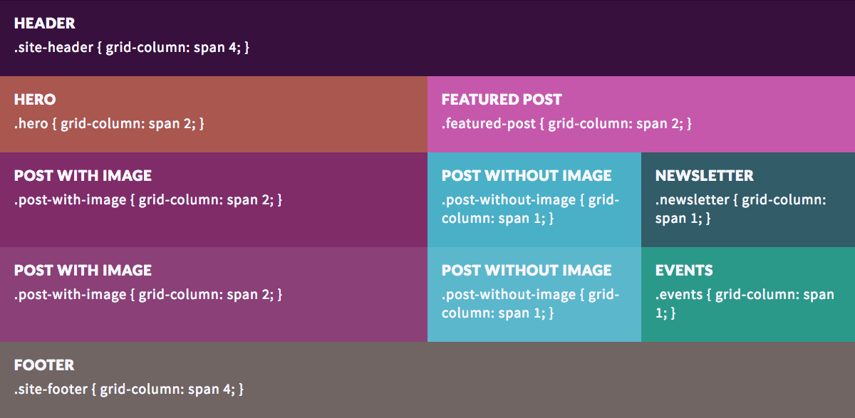Screenshot of CSS Grid in Codepen
