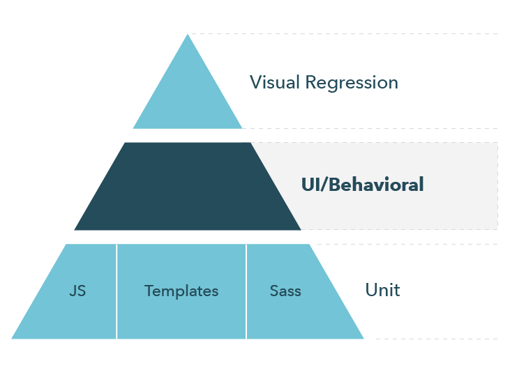 The Design System Testing Pyramid is divided in three layers. The top layer represents visual regression testing, the second layer represents UI/behavioral testing, and the third and bottom layer represents unit testing in JavaScript, templates, and Sass.