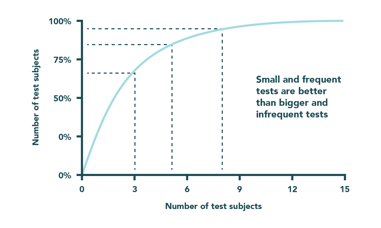 Chart showing how small and frequent tests are better than bigger and infrequent tests