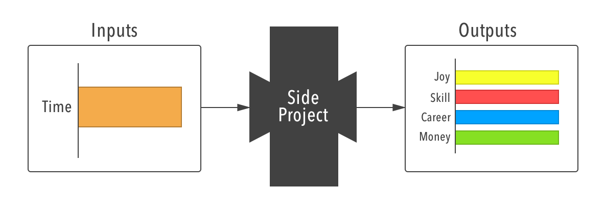 side project black-box diagram