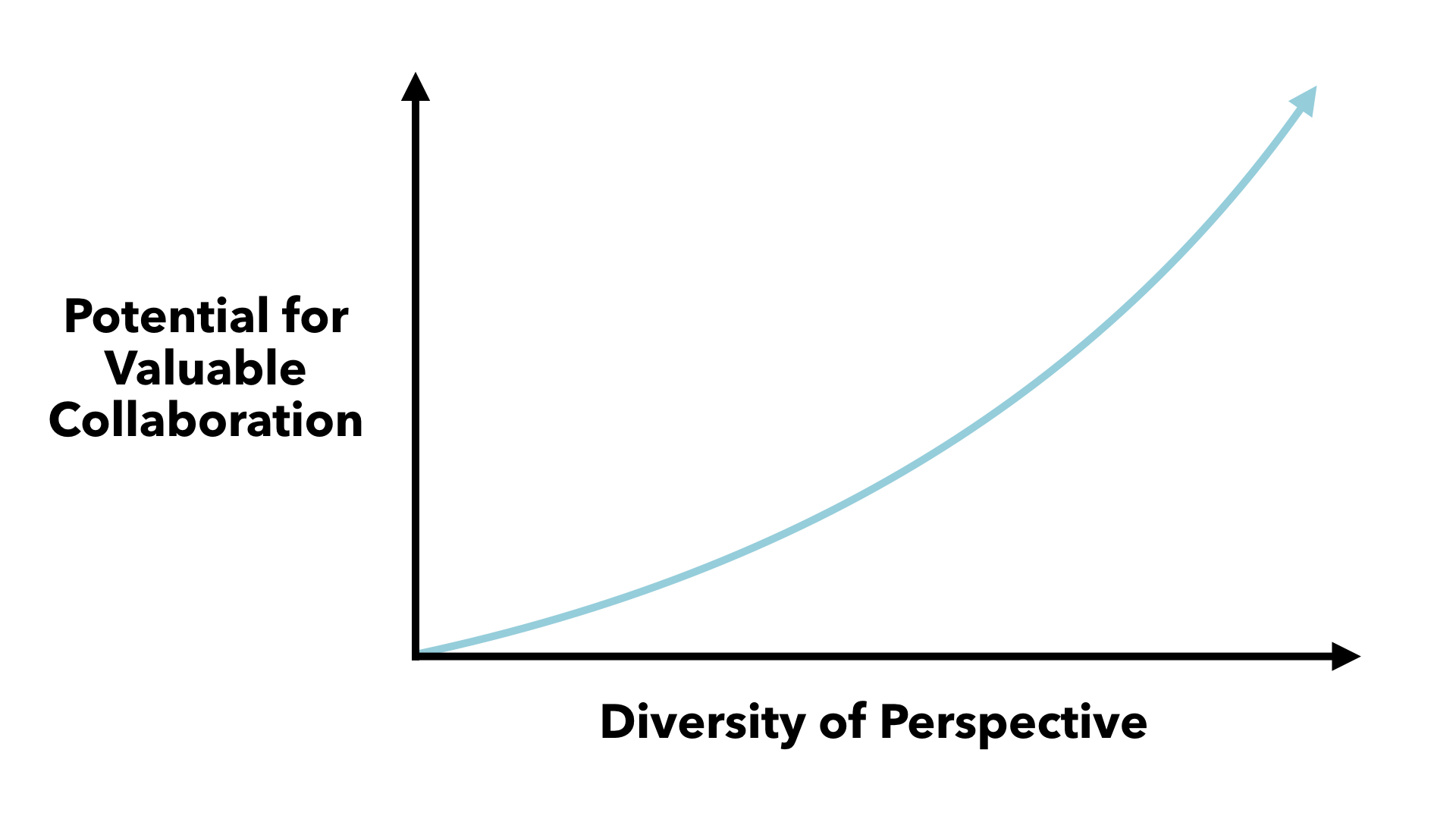As the diversity of perspective on our teams increases, the potential for valuable collaboration increases.