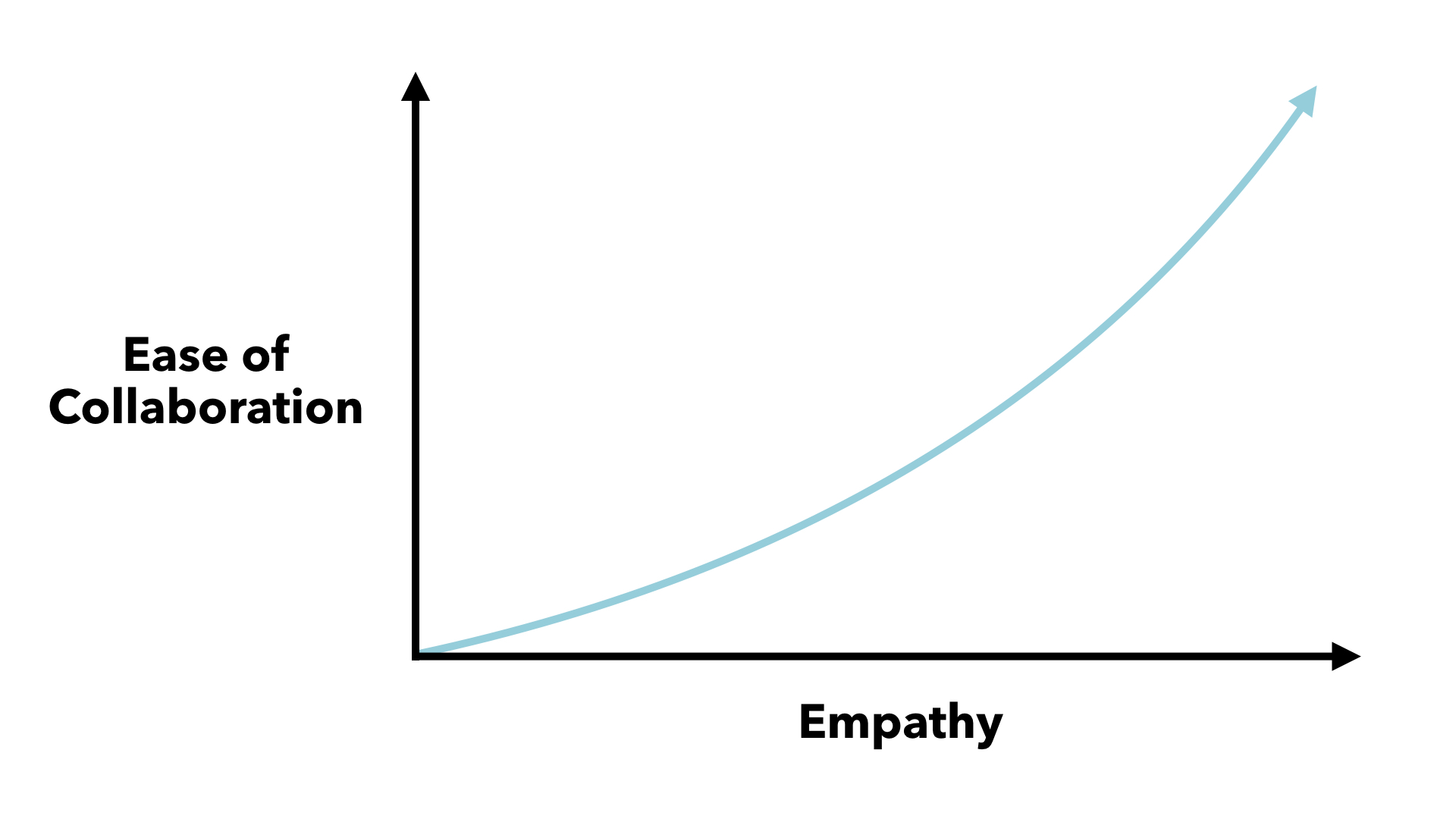 As the empathy on our teams increases, the ease of collaboration increases.