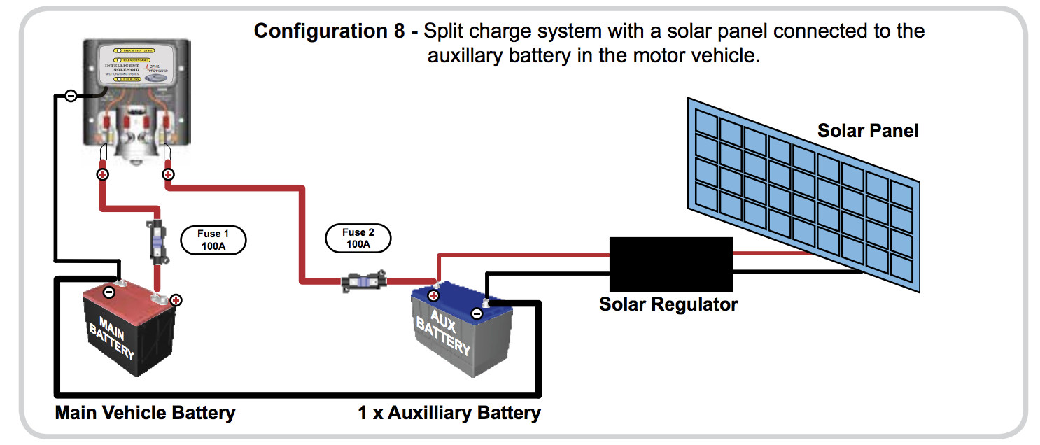 National Luna's diagram showing a split charge system with a solar panel connected to the auxiliary battery in the motor vehicle.