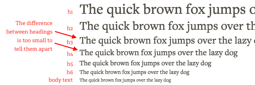 A typography scale with too-similar headings