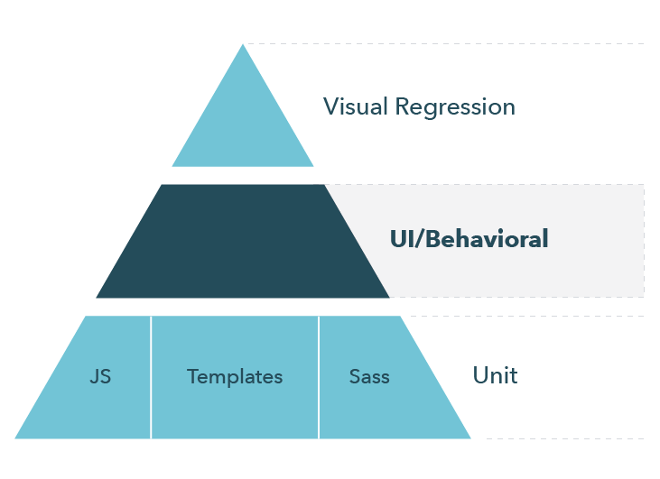 Design system test pyramid with behavioral tests highlighted