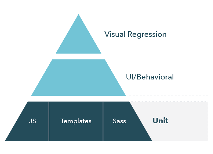 Design system test pyramid with unit tests highlighted