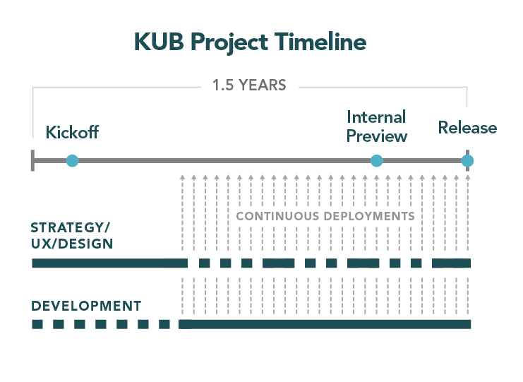 The engagement started in June 2015 and the site launched in September 2016. Continuous deployments were critical to a healthy feedback loop and confident deployment process.