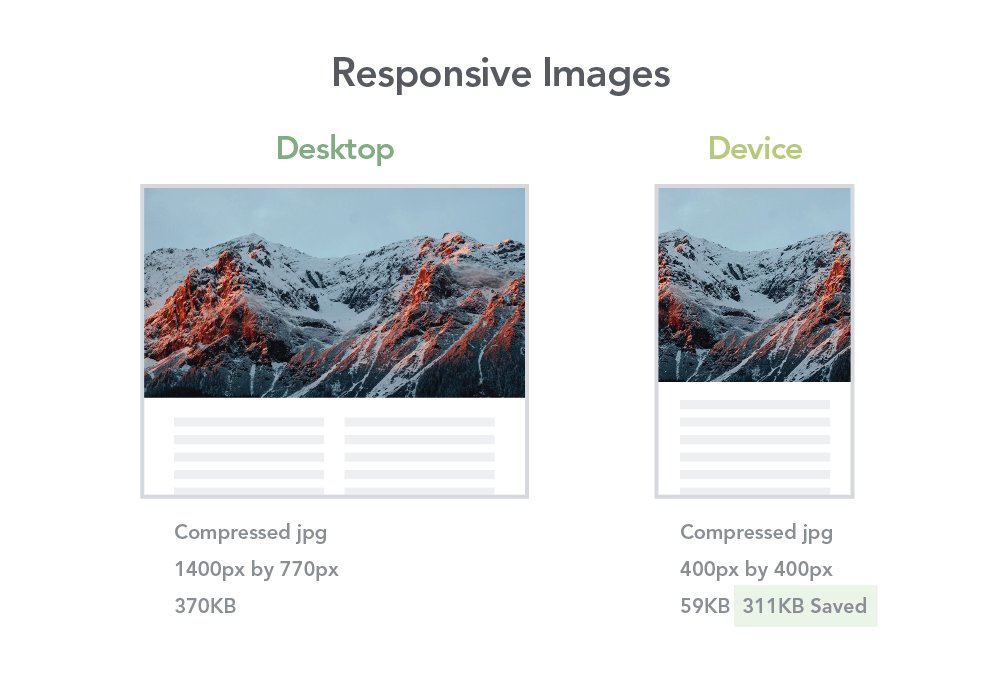 An example of how resizing and compressing an image saves lots of data