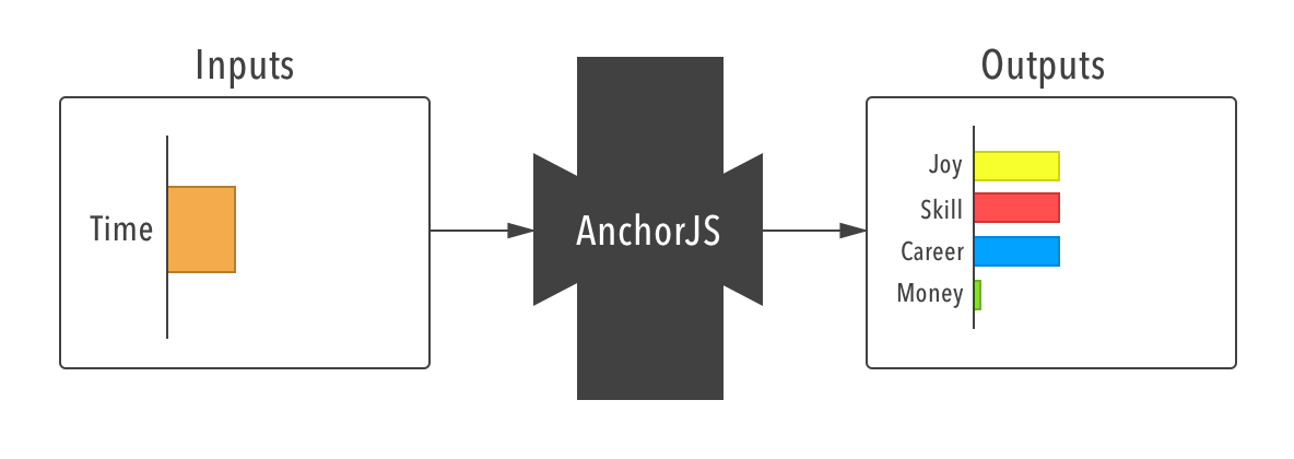 AnchorJS black-box diagram.