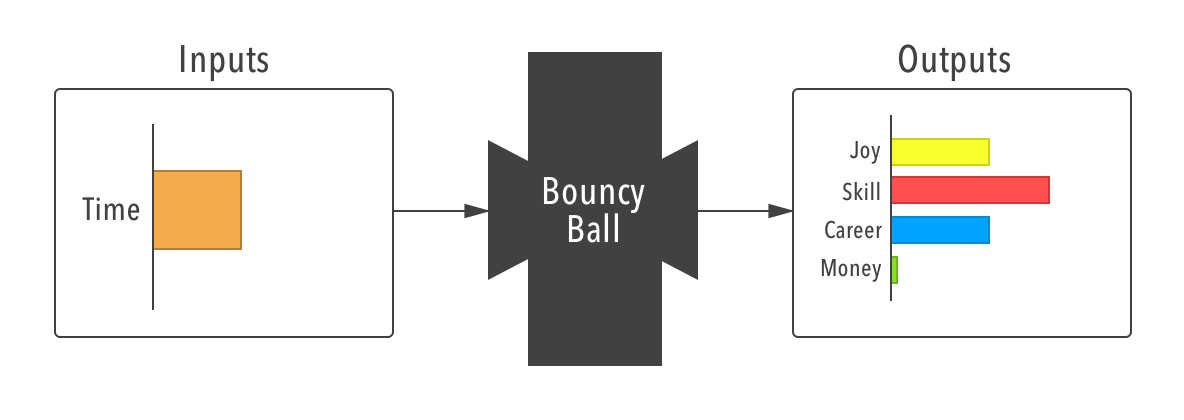 Bouncy Ball black-box diagram