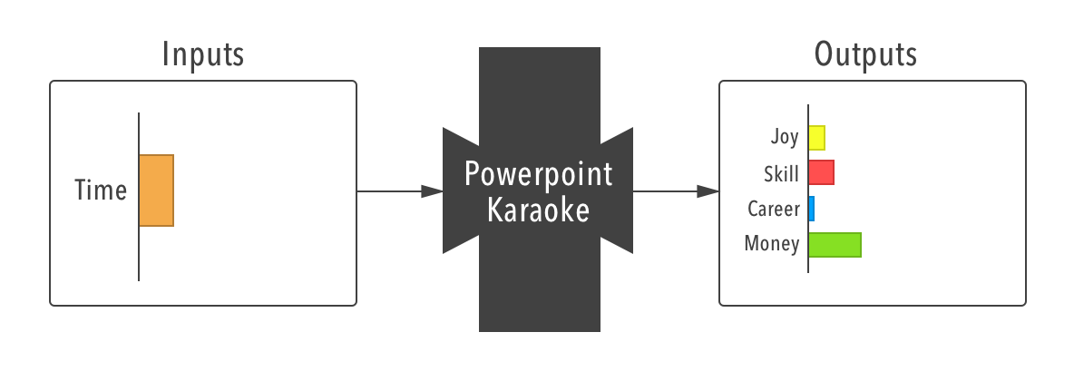 Powerpoint Karaoke black-box diagram