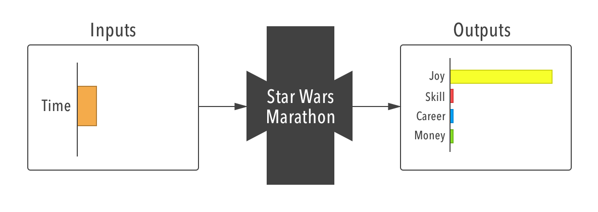 Star Wars Marathon black-box diagram