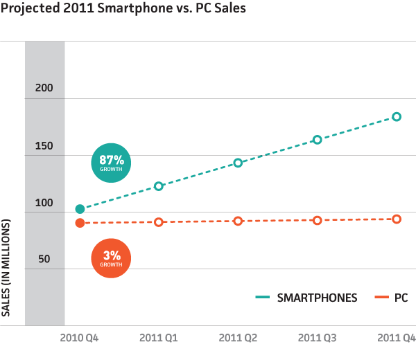 Smartphones had 87% growth.