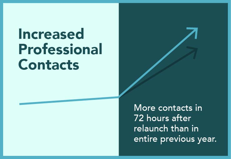 More professionals contacted Organized Living in the first 72 hours after relaunch than contacted them in the entire previous year.