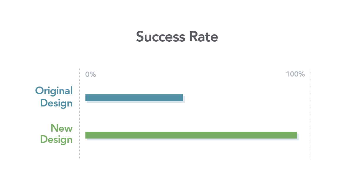 Graphic showing a 94% success rate for the new layout versus a 45% success rate with the current design