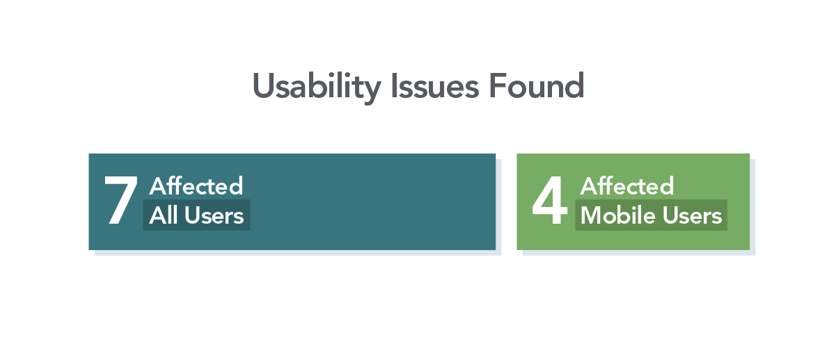 The usability test found 7 issues that affected all users, and 4 that were specific to the mobile experience